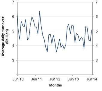 Figure 2 Equity Market Data June 2014
