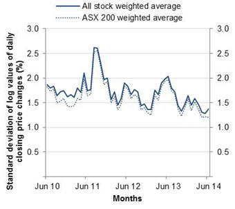 Chart: Interday volatility - All stock weighted average against ASX 200 weighted average