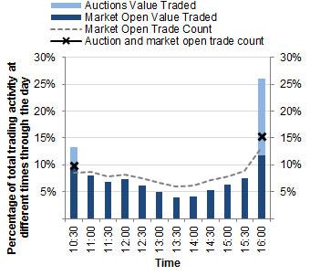 Chart: Intraday trading profile - September quarter 2014