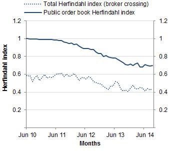 Chart: Herfindahl index