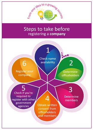 Steps to register a company