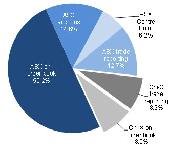 Pie chart showing percentage of total market share measure by value traded