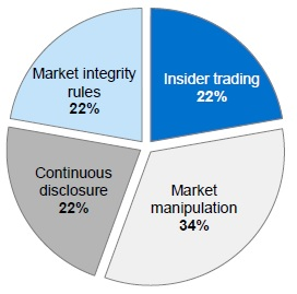 insider trading regulations in belgium and Degree at the catholic university of leuven in belgium insider trading regulation and the cost of trading financial markets have regulations that limit.