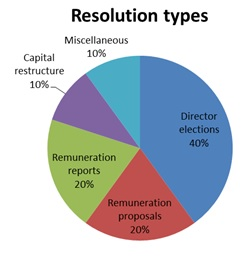 Resolution types - Director elections 40%, remuneration proposals 20%, remuneration 20%, capital restructure 10%, miscellaneous 10%