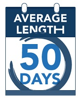average length=50 days