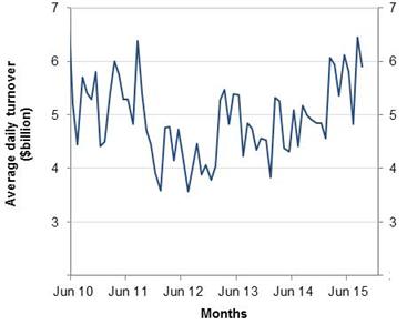 Chart: Average daily turnover for Australia