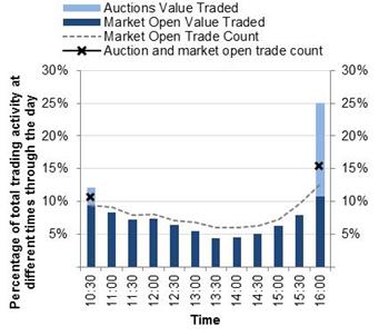 Chart: Intraday trading profile - September quarter 2015