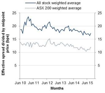 Chart: Effective bid-ask spreads