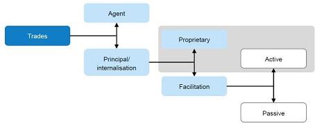 principal-trading