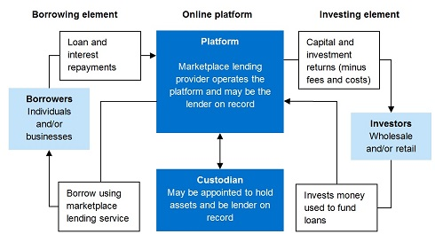 Flowchart setting out an overview of how marketplace lending is generally structured. The structure generally comprises wholesale and/or retail investors investing money to fund loans and individuals or businesses borrowing using an online platform provided by the platform operator. A custodian may be appointed to hold assets and be the lender on record.