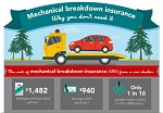 Mechanical Breakdown Insurance Button