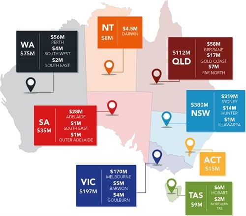 Australia unclaimed money