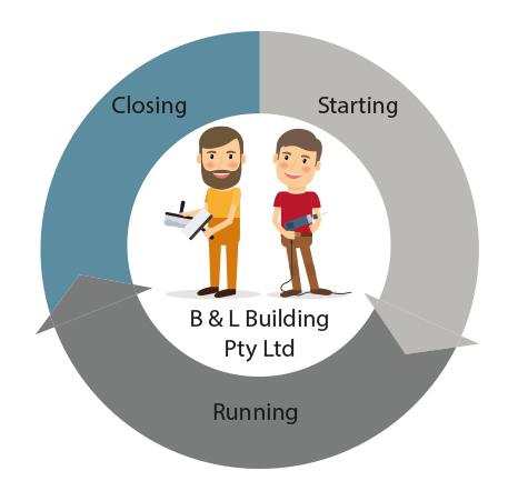B And L Building Pty Ltd Closing