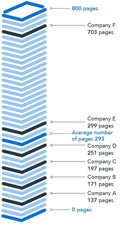 This infographic consists of a column comprised of a stack of books that displays the average number of pages in a Board Risk Committee pack. From the bottom of the infographic to the top are figures that provide the number of pages in a Board Risk Committee pack for six companies, as well as the average number of pages. The first figure is the lower bound of the infographic, with zero pages. The second figure is Company A, with one hundred and thirty-seven pages. The third figure is Company B, with one hundred and seventy-one pages. The fourth figure is Company C, with one hundred and ninety-seven pages. The fifth figure is company D, with two hundred and fifty-one pages. The sixth figure is the average number of pages, which is two hundred and ninety-three pages. The seventh figure is Company E, with two hundred and ninety-nine pages. The eighth figure is Company F, with seven hundred and three pages. The ninth figure is the upper bound of the infographic, with eight-hundred pages.